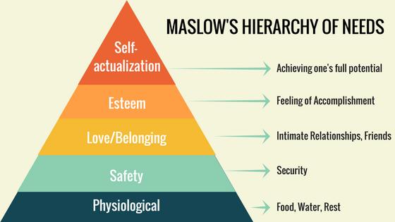 maslows